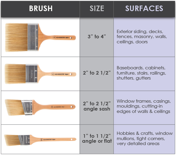 trim brush size guide